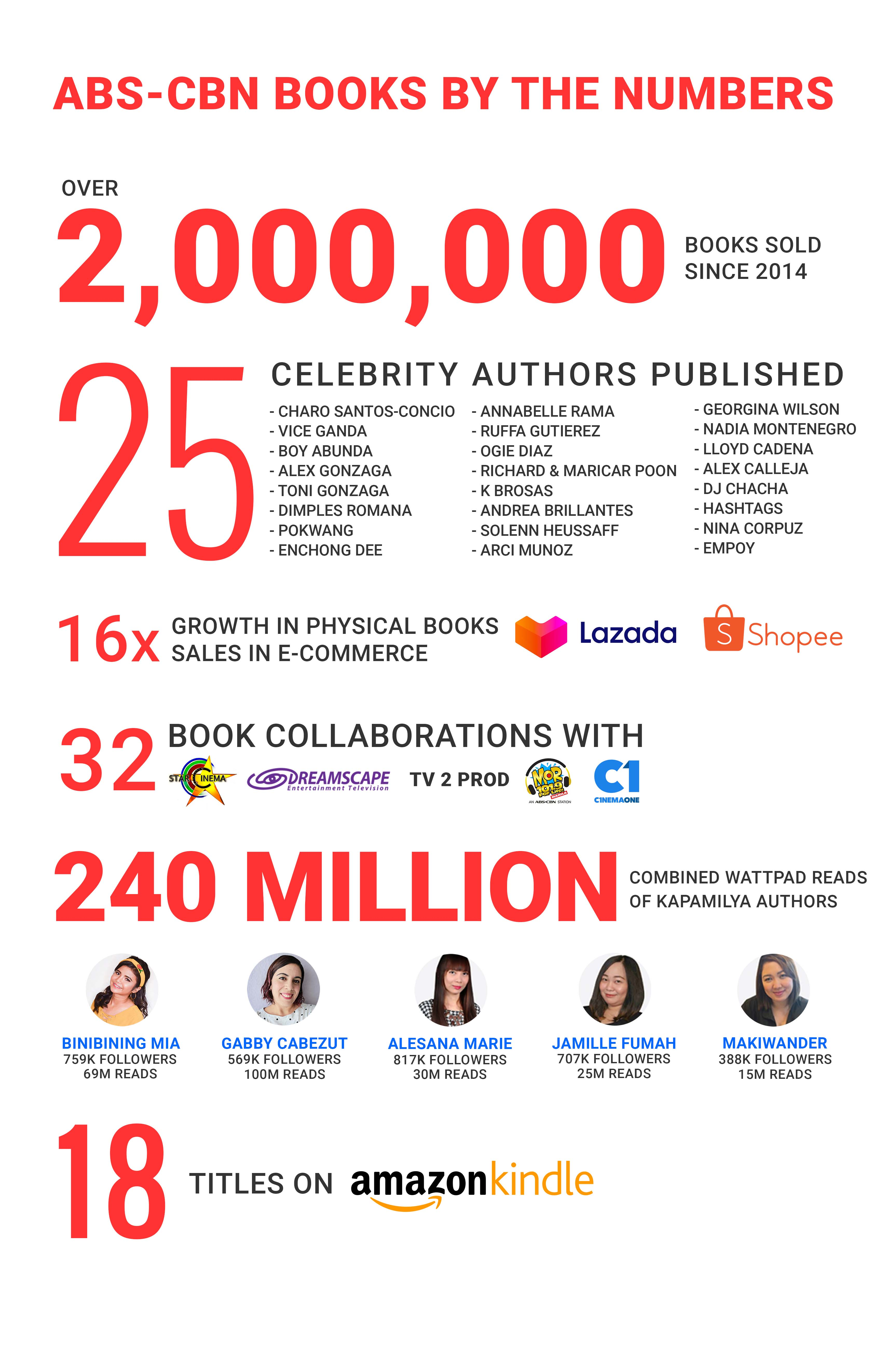 ABS-CBN Books by the Numbers