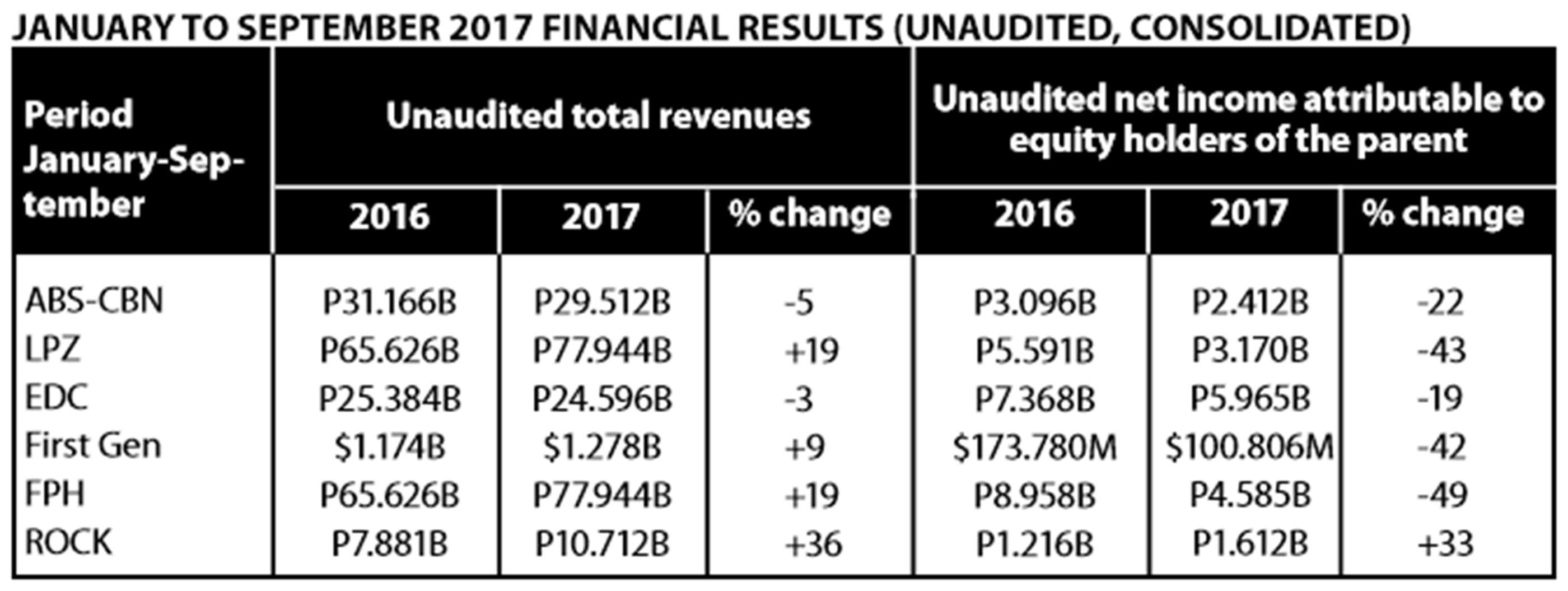 January to September 2017 Financial Results (Unaudited, Consolidated)
