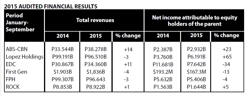 The absence of extraordinary items pulled back the performance of EDC but recurring net income remained stable all the way to parent F irst Gen and conglomerate FPH. For the 2015 financial performance of ABS-CBN, EDC and F irst Gen , see stories published in the April 2016 issue of LopezLink
