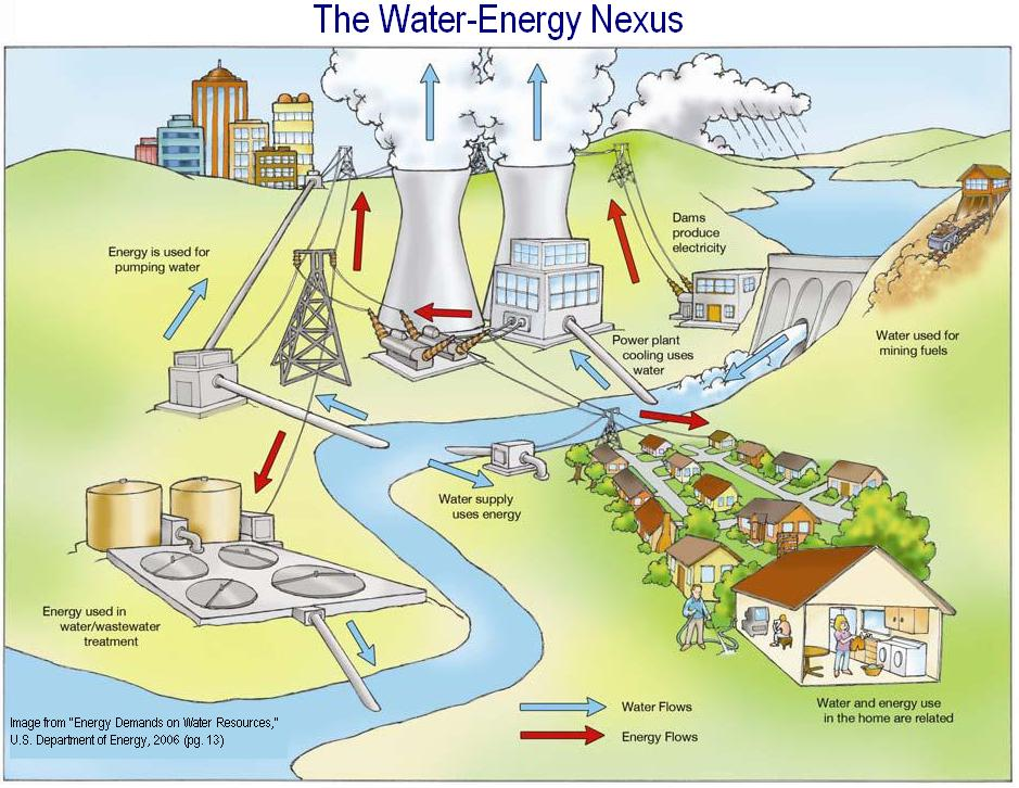 water energy nexus