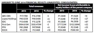 Lopez Holdings attributable net income at P1.815B
