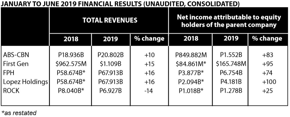 JANUARY TO JUNE 2019 FINANCIAL RESULTS UNAUDITED CONSOLIDATED